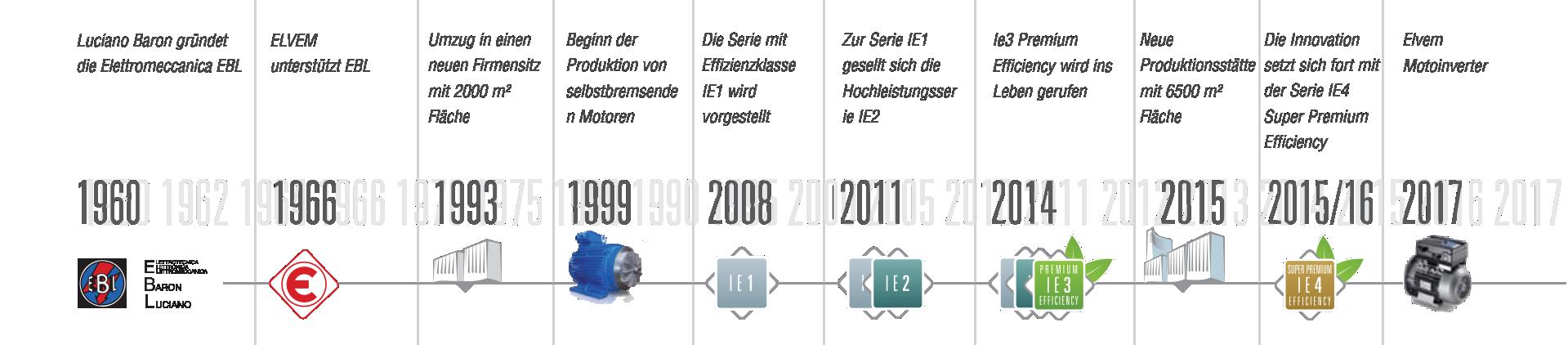 linea del tempo tedesco
