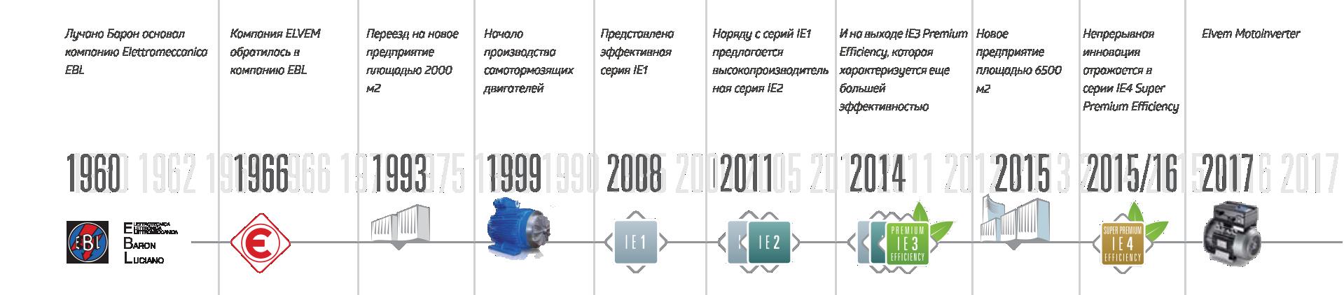 linea del tempo russo